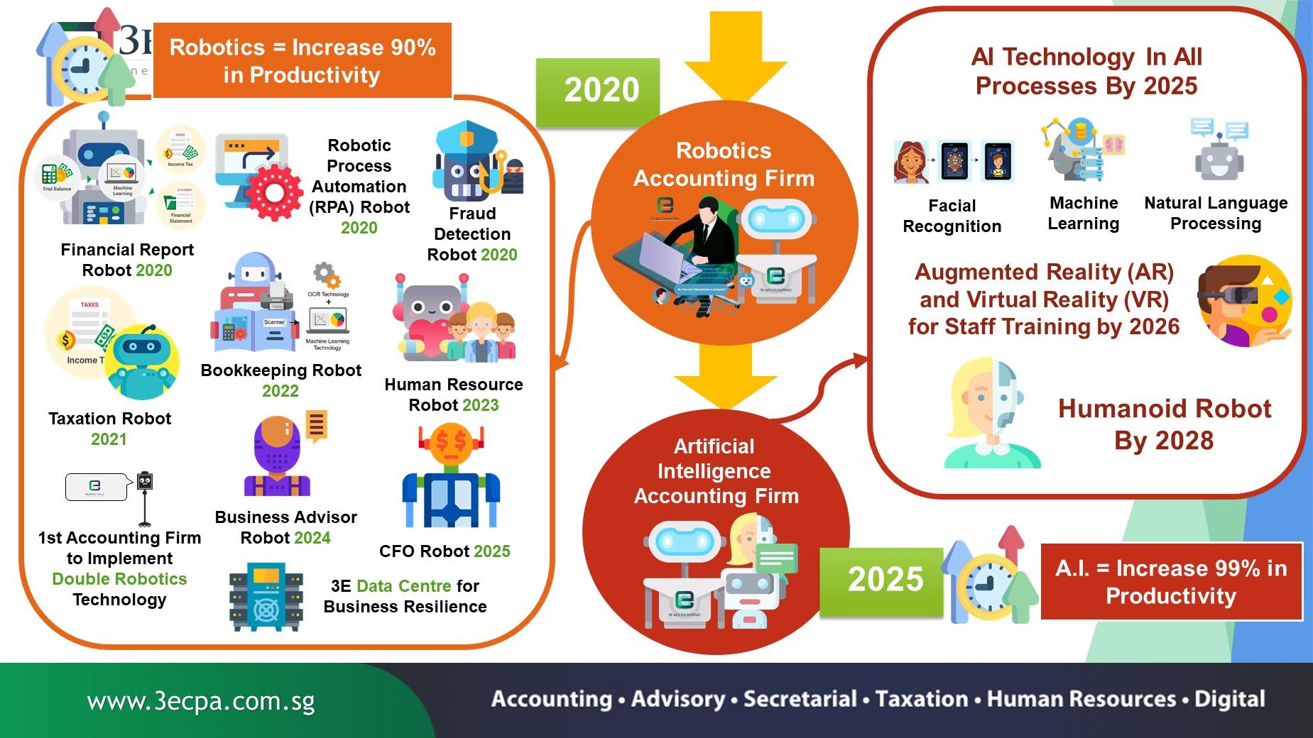 3E Accounting Robotics Accounting Firm